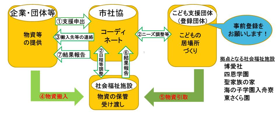 活動団体への提供物資等の調整